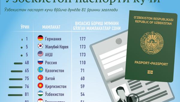 Pasport kuchi - Sputnik Oʻzbekiston
