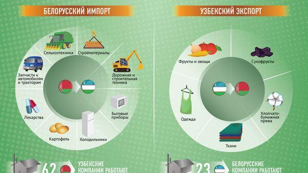 Хлопок и картошка: 25 лет сотрудничеству между Узбекистаном и Белоруссией - Sputnik Узбекистан