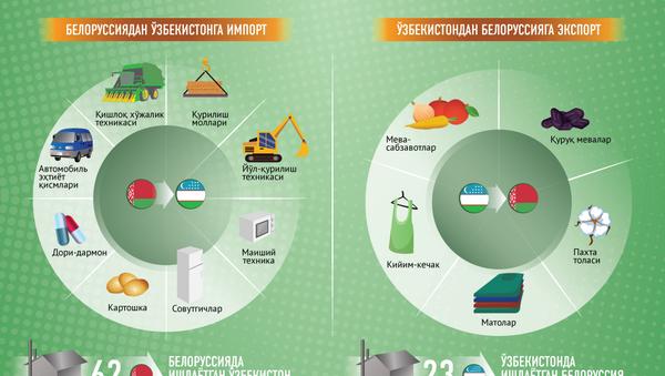 Узбекистан - Беларусь муносабатлари - Sputnik Ўзбекистон