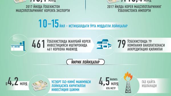 узбекско-корейские отношения - Sputnik Ўзбекистон