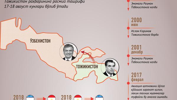 Oʻzbek-tojik munosabatlari - Sputnik Oʻzbekiston