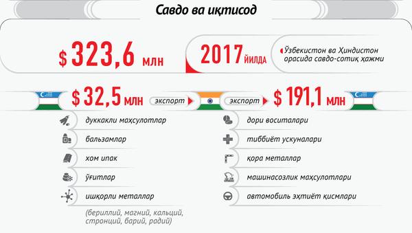 Ўзбекистон - Ҳиндистон муносабатлари - Sputnik Ўзбекистон