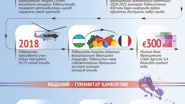 Франция - Ўзбекистон муносабатлари - Sputnik Ўзбекистон