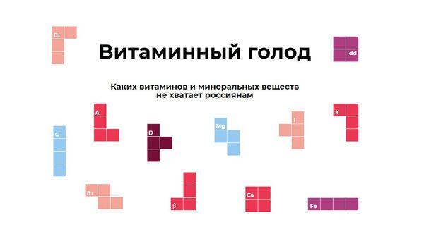 Каких витаминов не хватает россиянам - Sputnik Узбекистан