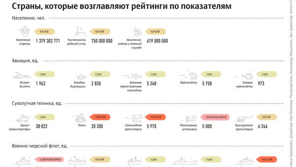 Самые мощные армии мира - Sputnik Узбекистан